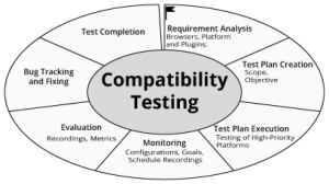 compatibility-testing-services